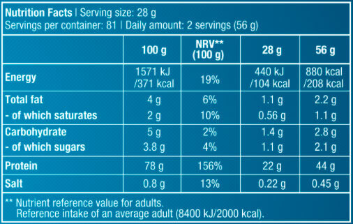 Biotech-USA-Pure-Whey-facts