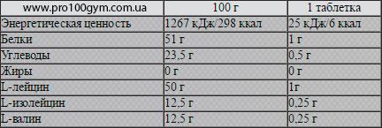Nutrend-BCAA-4-1-1-sostav