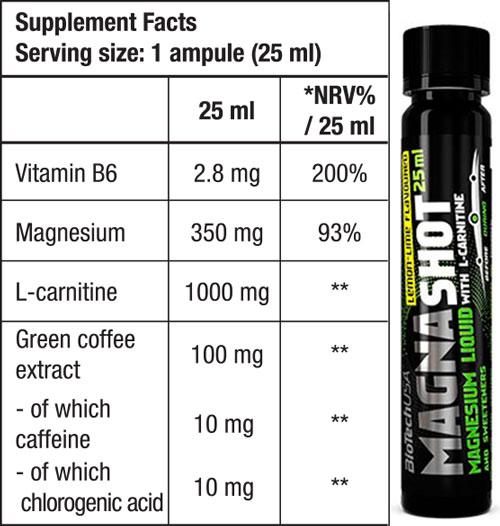 biotech-usa-magna-shot-facts
